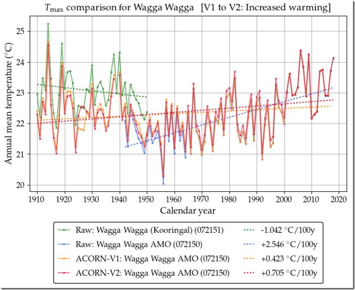 Wagga-Tmax072150
